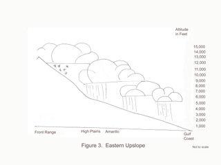 3 Eastern upslope