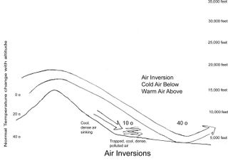 Air Inversion